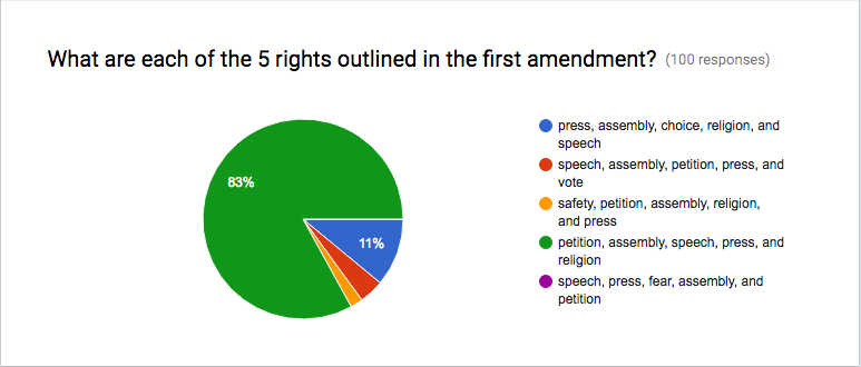 This+graph+shows+the+results+of+the+First+Amendment+poll+I+sent+out.+There+were+100+responses.